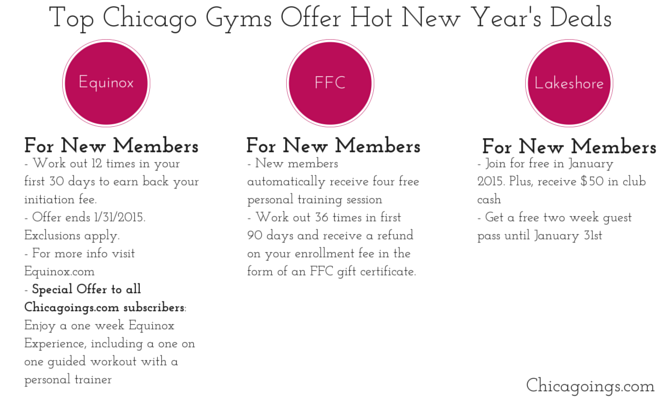 Best gyms in Chicago